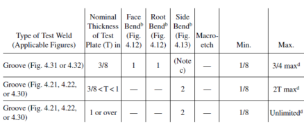 ASW D1.1 Table 4.11 shows how material thickness translates to qualified thickness range